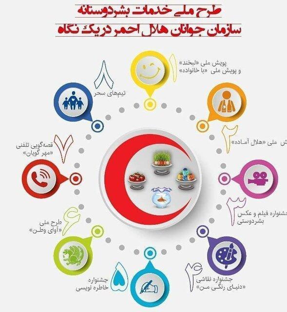 اجرای طرح ملی خدمات بشردوستانه هلال احمر در خراسان جنوبی